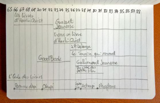 chronologie des éditeurs